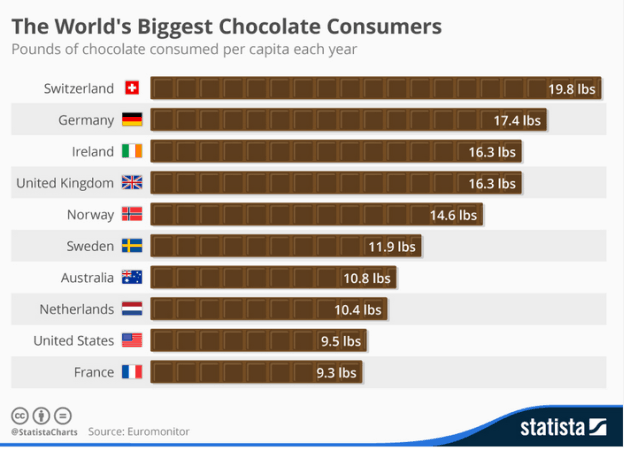 international chocolate consumption