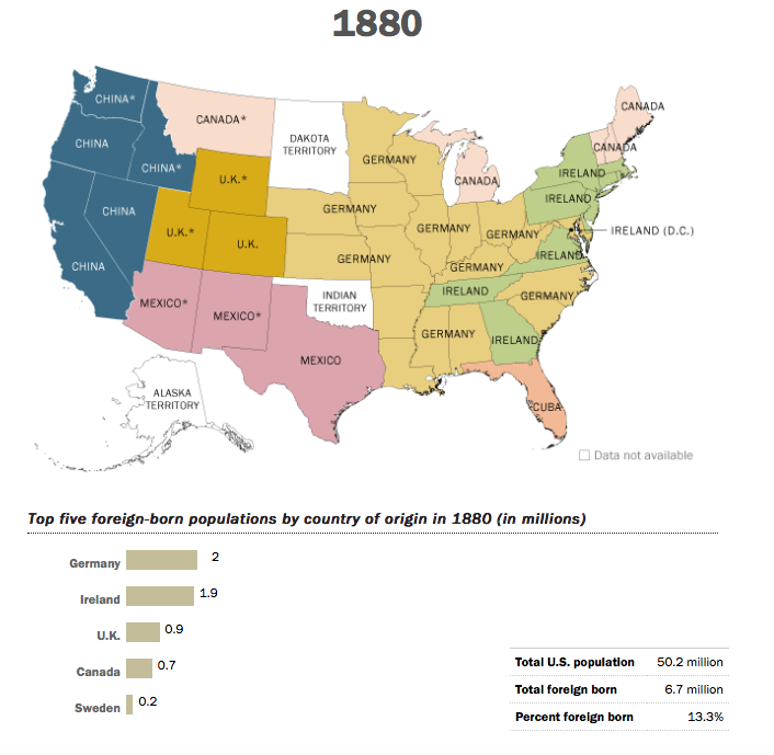USA immigration patterns 1880s