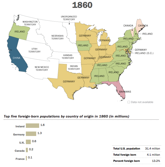 Immigration patterns to USA 1860's